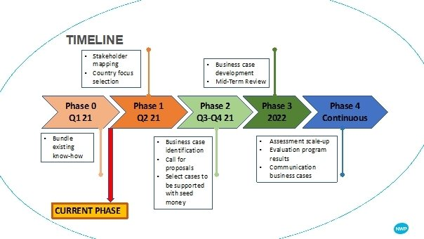 Timeline for the Water for Food programma